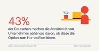Für 43 Prozent der Deutschen ist Homeoffice entscheidend bei der Arbeitgeberwahl