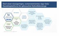 """""""The Hybrid Place"""" von NTT DATA und Toyota Financial Services erhält den ISG Digital Case Study Award 2021"""