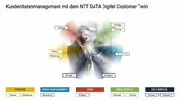 Erweiterte NTT DATA Digital-Customer-Twin-Lösung geht live