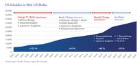 US-Schuldengrenze: Jedes Jahr das gleiche Theater