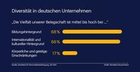 Deutsche Unternehmen sind durchaus divers aber nicht immer inklusiv