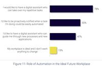 78 Prozent der Mitarbeiter wünschen sich einen digitalen Assistenten