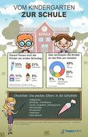 Umfrage zum Schulstart - darauf freuen sich Erstklässler