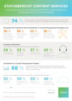 Drei von vier Unternehmen in Deutschland geben Content Services hohe Priorität bei der digitalen Transformation
