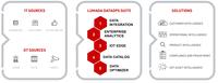 Intelligente DataOps-Software von Hitachi Vantara