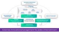 5 Schritte für strategisches Innovationsmanagement