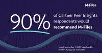 Gartner Peer Insights: 90 % der Kunden empfehlen M-Files als Content-Management-Plattform