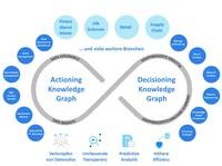 Einsatz von Knowledge Graphen in Unternehmen wächst