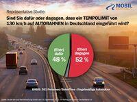 Neue repräsentative Studie zum Tempolimit in Deutschland:   Mehrheit der regelmäßigen Autonutzer lehnt Tempolimit von 130 km/h auf Autobahnen ab