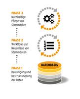 In drei Schritten zu Master Data Governance