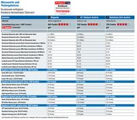 PC Magazin ermittelt das beste Internet in Österreich