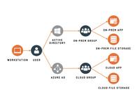 Transparentes Identitätenmanagement mit CIEM-Lösung von Attivo
