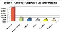 Zuverlässig Geld verdienen: Seriöse Heimarbeit am PC durch Paid4-Dienste