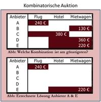 Kombinatorische Auktionen optimieren - Mehrwert bei der Beschaffung
