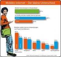 Neue congstar Studie: Mobiles Internet ist in Deutschland (noch) Männerdomäne