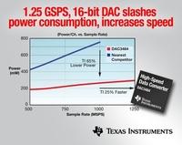 16-Bit-DAC mit 1,25 GSPS von Texas Instruments senkt Leistungsaufnahme um 65 Prozent und erhöht Geschwindigkeit um 25 Prozent