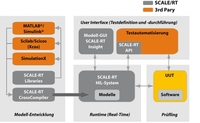 Neues Lizenzierungsmodell für SCALE-RT