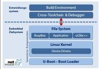 Open WRT-basierte Embedded Linux-Plattform von NetModule