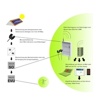 Intersolar 2011: Care Solar stellt Datenlogger Größenklasse M vor