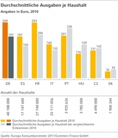 Europa Konsumbarometer 2011 der Commerz Finanz GmbH: Europäische Nachfrage für Haushaltsgeräte anhaltend positiv