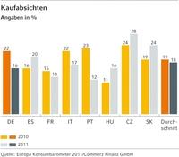Europa Konsumbarometer 2011: Sportlicher Ausgleich weiterhin gefragt