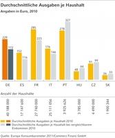 Europa Konsumbarometer 2011: Kinogenuss in den eigenen vier Wänden