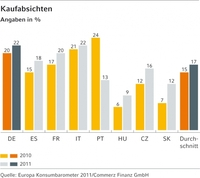 Europäische Studie: Vollgas und Optimismus in 2011