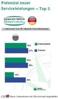 Wachstum bei den deutschen Unternehmensflotten: Sicheres und umweltbewusstes Fahren gefragt