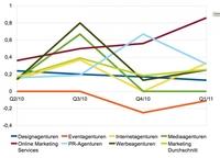 Rasanter Anstieg der Unternehmensbudgets für Online Marketing
