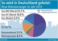 So wird in Deutschland geheizt: