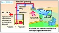 Rheingas: Flüssiggas-Wärmepumpen - Heizen, kühlen, entfeuchten und Abwärme nutzen