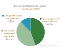 NetDoktor.de-Alert: Ergebnis der NetDoktor.de-Umfrage: Die Angst vor EHEC geht um