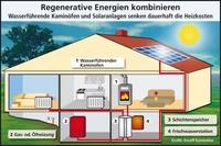 Drooff Kaminöfen: Die letzte Heizkosten-Abrechnung zwingt zum Handeln - Preis-Schock im Wohnzimmer