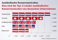 Ausländische Konzernzentralen: Dies sind die Top-5-Länder bei deutschen Unternehmen