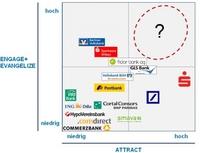 showimage KEYLENS Social Media Benchmarking: Banken verschenken Potenzial