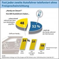 showimage Telefonieren während der Fahrt: Jeder zweite Autofahrer gefährdet sich und andere