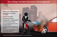 Wer jetzt in den Urlaub startet, sollte den Autofeuerlöscher nicht vergessen