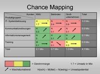 Chance Mapping: Wachstumschancen übersichtlich!