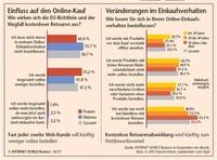 EU bremst deutschen E-Commerce – INTERNET WORLD Business untersucht Auswirkung der kommenden Europa-Harmonisierung