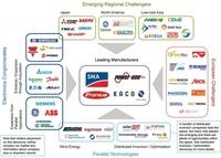 GTM Research: Konzentrierende Photovoltaik (CPV) bereit für den Wettbewerb im Solarmarkt