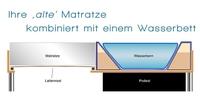 Hybrid Wasserbett – wenn einer kein Wasserbett will