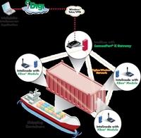 showimage Inteligistics setzt fuer die Fernueberwachung von Containern auf Mobilfunkgateways, XBee ZigBee-Module und die iDigi Device Cloud von Digi