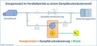 ENVA Systems: Energiemodul kann parallel zur Dampfdruck-Reduzierung eingesetzt werden