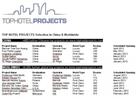 Top Hotel Projects: Next hotel brand at Cotai Strip