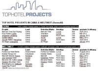 China setzt auf über 400 neue Tophotels