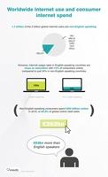 Verpasste Vermarktungschancen: Werbetreibende reden an 1,7 Milliarden Internetnutzern vorbei