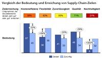 Supply Chain Management auf dem Prüfstand