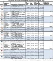 Ratgeber Neuwagenkauf: 21 baugleiche Modelle - 21 verschiedene Preise