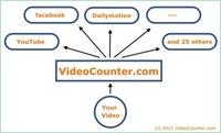 Videos auf Twitter, LinkedIn, Facebook und 25 weiteren Portalen automatisch hochladen