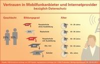 Studie zum Datenschutz: Sind Handy- und Internetanbieter vertrauenswürdig?